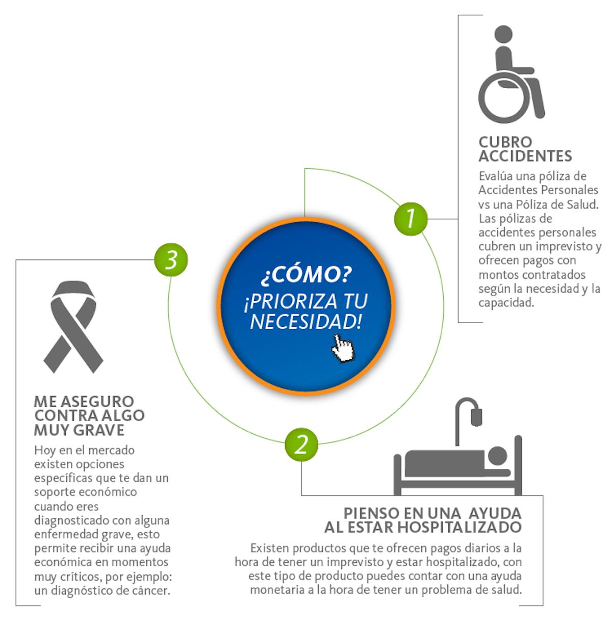 infografiia-prioriza-tu-necesidad-013