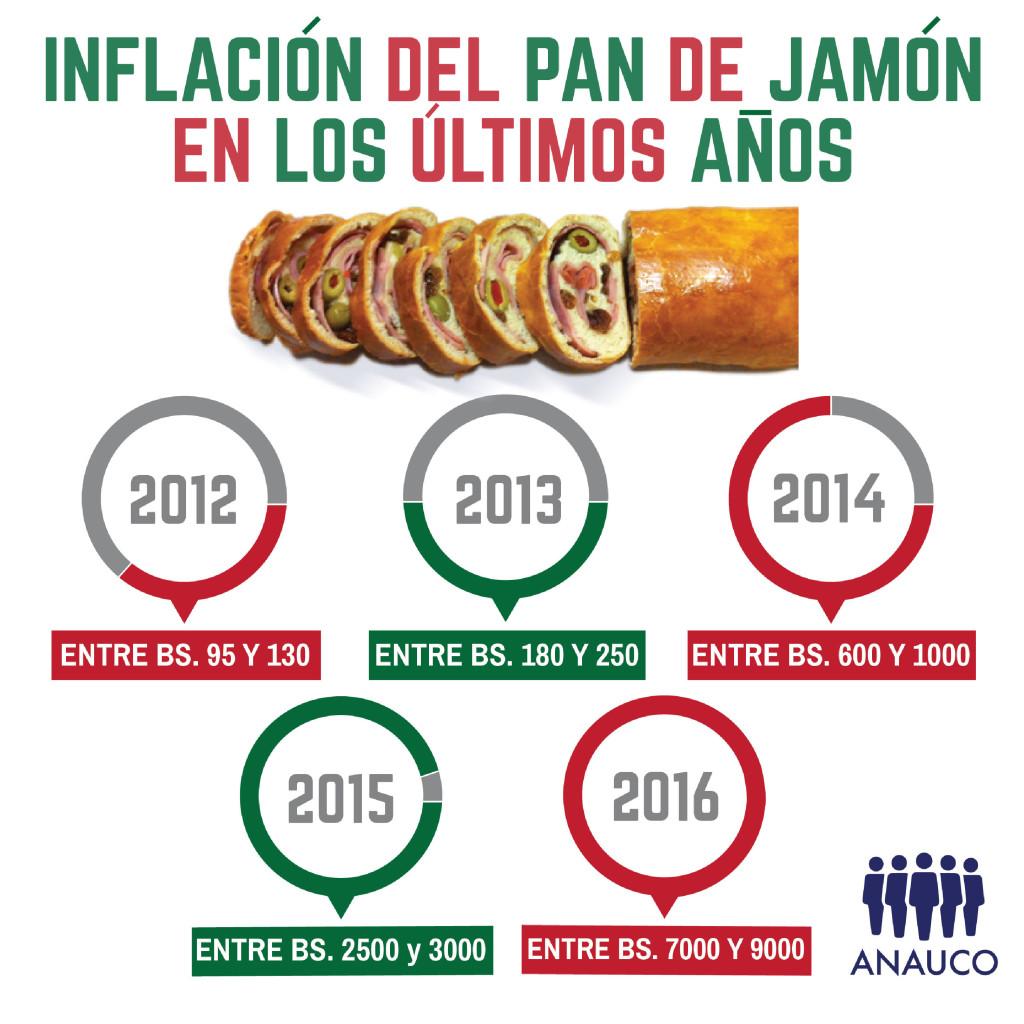 infografia-inflacion-del-pan-de-jamon-2-01